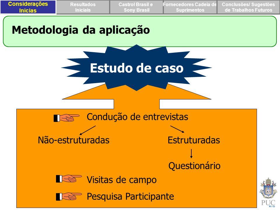 Estudo de caso Metodologia da aplicação Condução de entrevistas