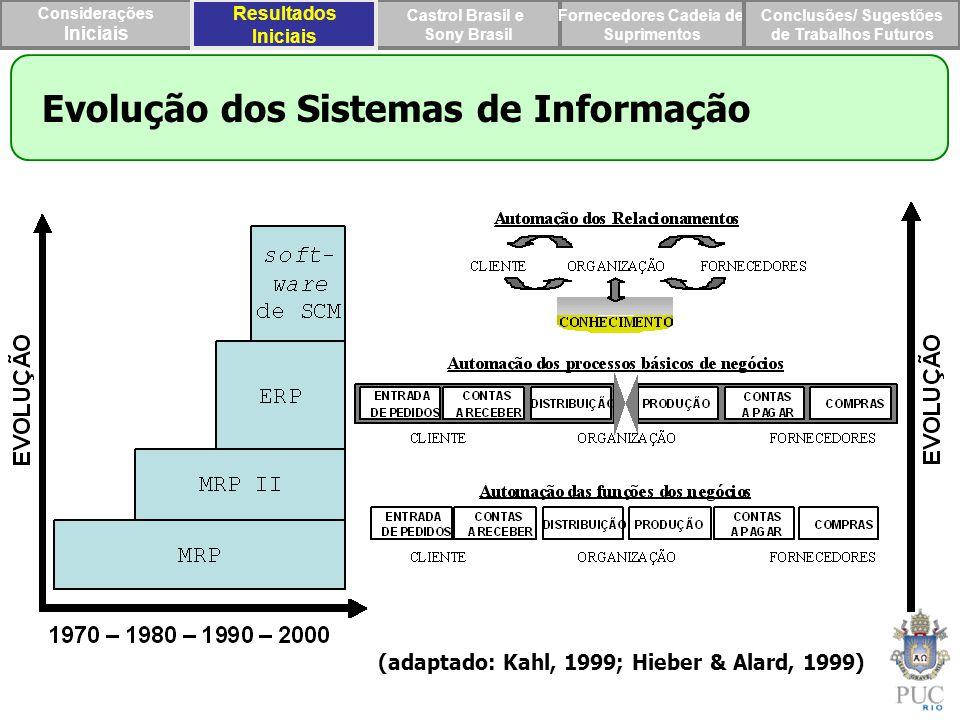 Evolução dos Sistemas de Informação