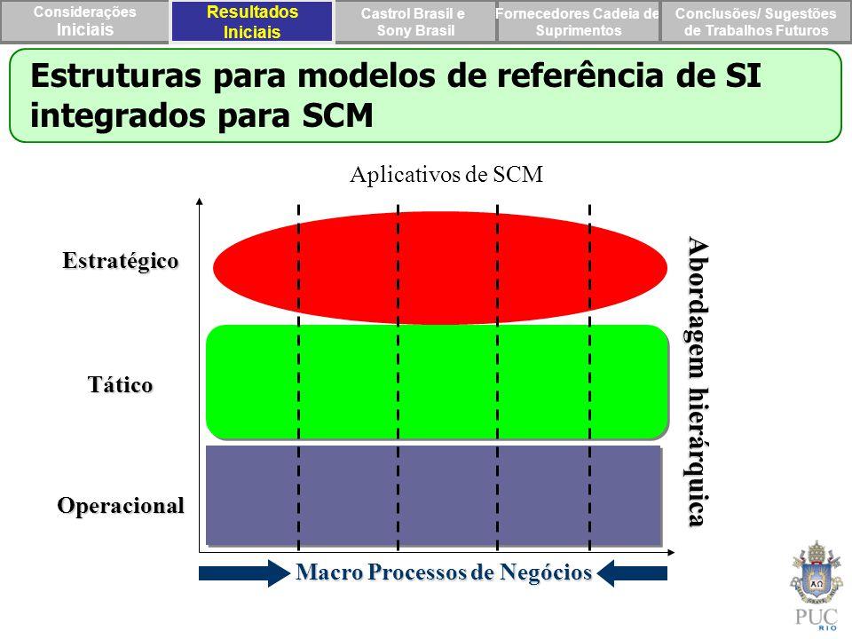 Estruturas para modelos de referência de SI integrados para SCM