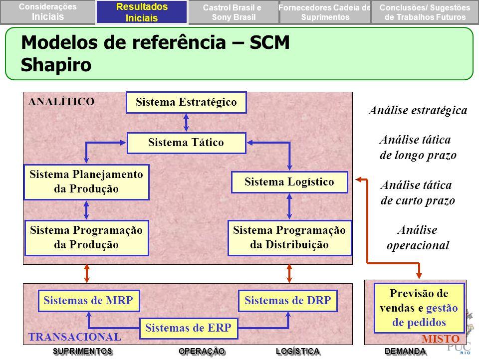 Modelos de referência – SCM Shapiro