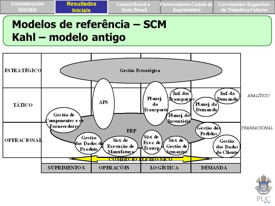 Modelos de referência – SCM Kahl – modelo antigo