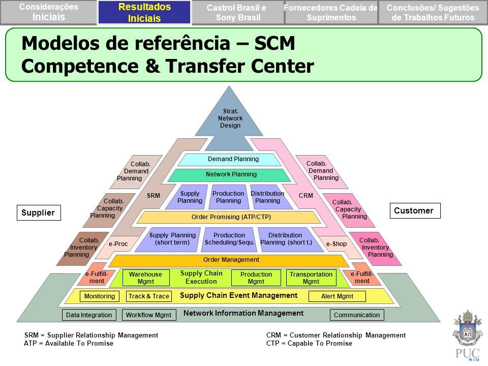 Modelos de referência – SCM Competence & Transfer Center