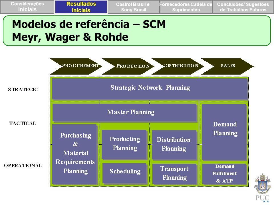 Modelos de referência – SCM Meyr, Wager & Rohde