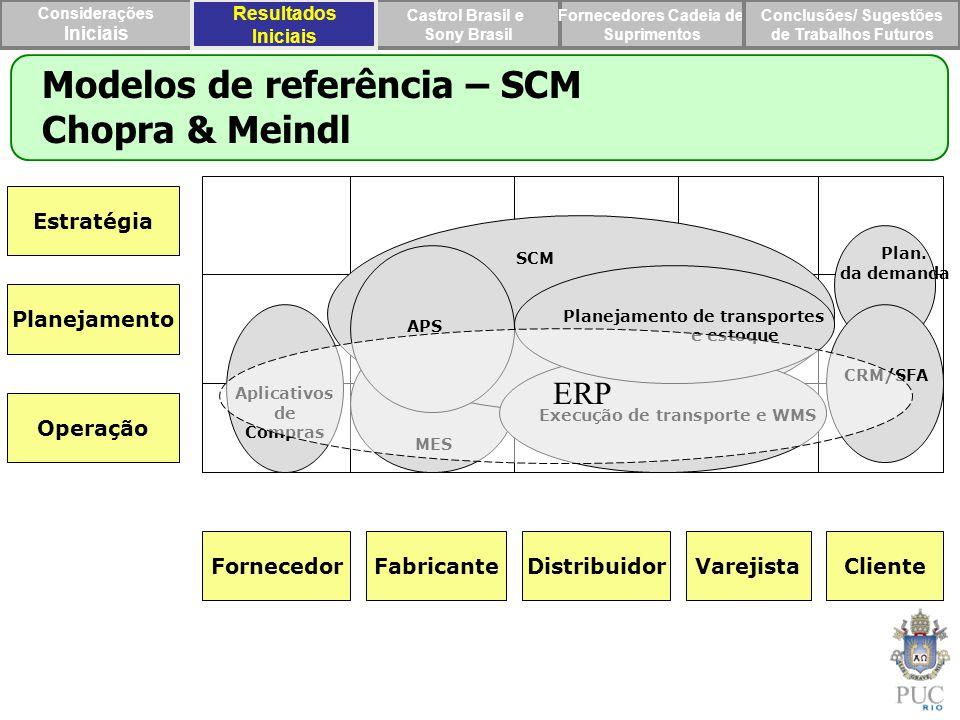 Planejamento de transportes Execução de transporte e WMS