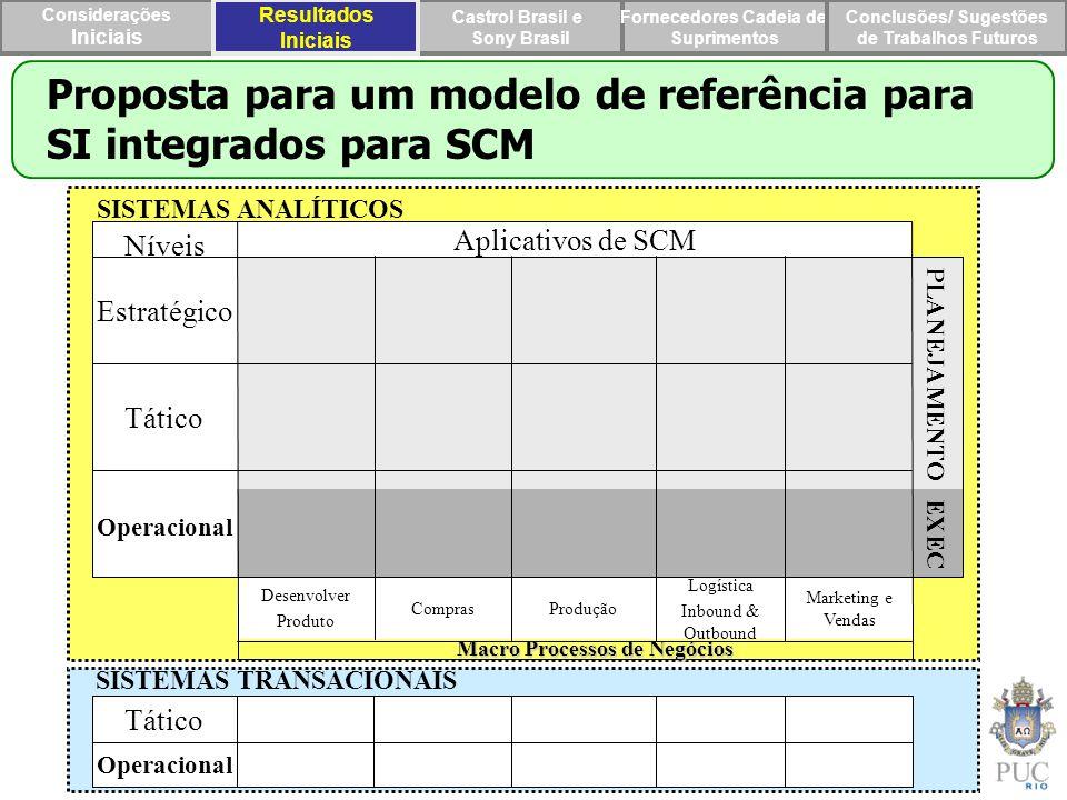 Proposta para um modelo de referência para SI integrados para SCM