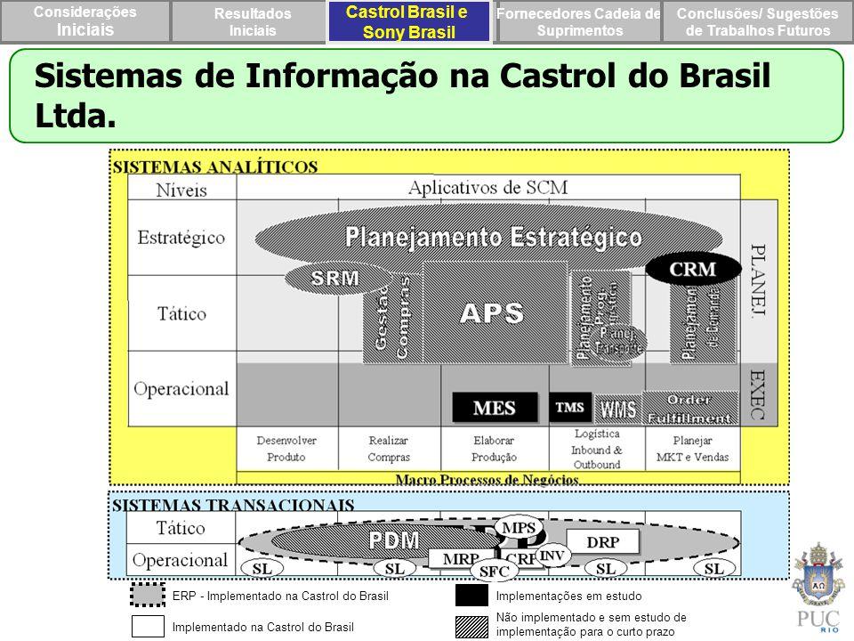 Sistemas de Informação na Castrol do Brasil Ltda.