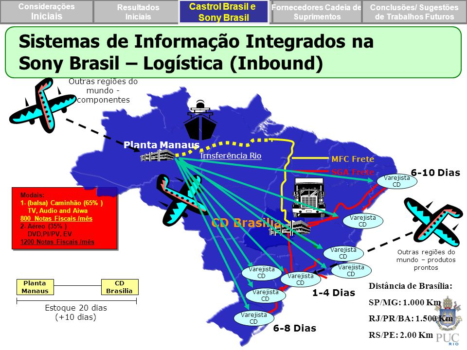 Sistemas de Informação Integrados na Sony Brasil – Logística (Inbound)