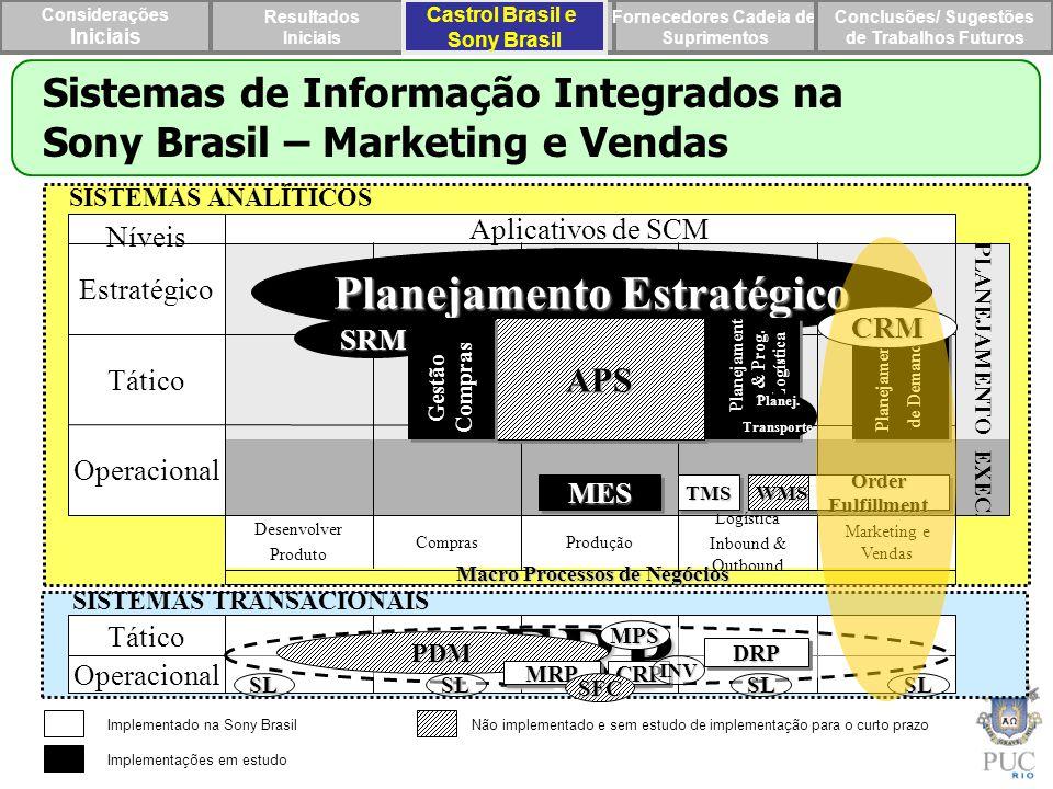 Planejamento Estratégico Planejamento & Prog. Logística
