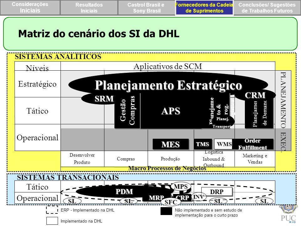 ERP Planejamento Estratégico Matriz do cenário dos SI da DHL m APS