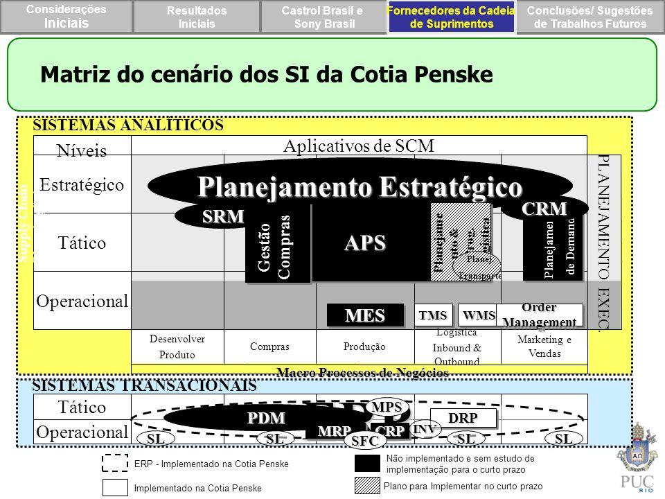 ERP Planejamento Estratégico Matriz do cenário dos SI da Cotia Penske