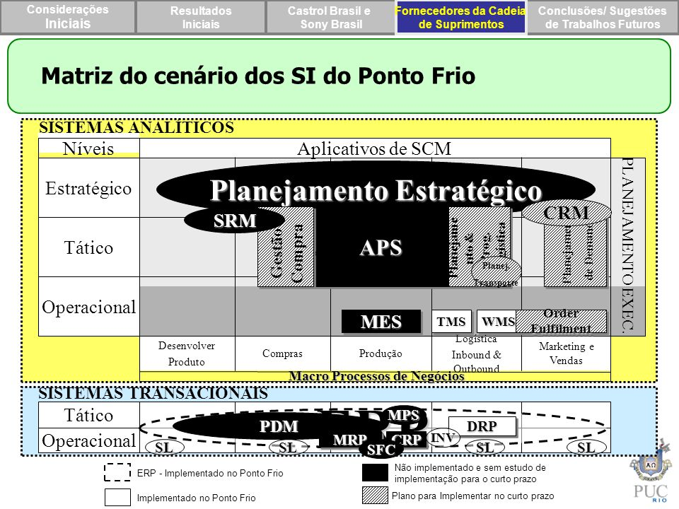 ERP Planejamento Estratégico Matriz do cenário dos SI do Ponto Frio m