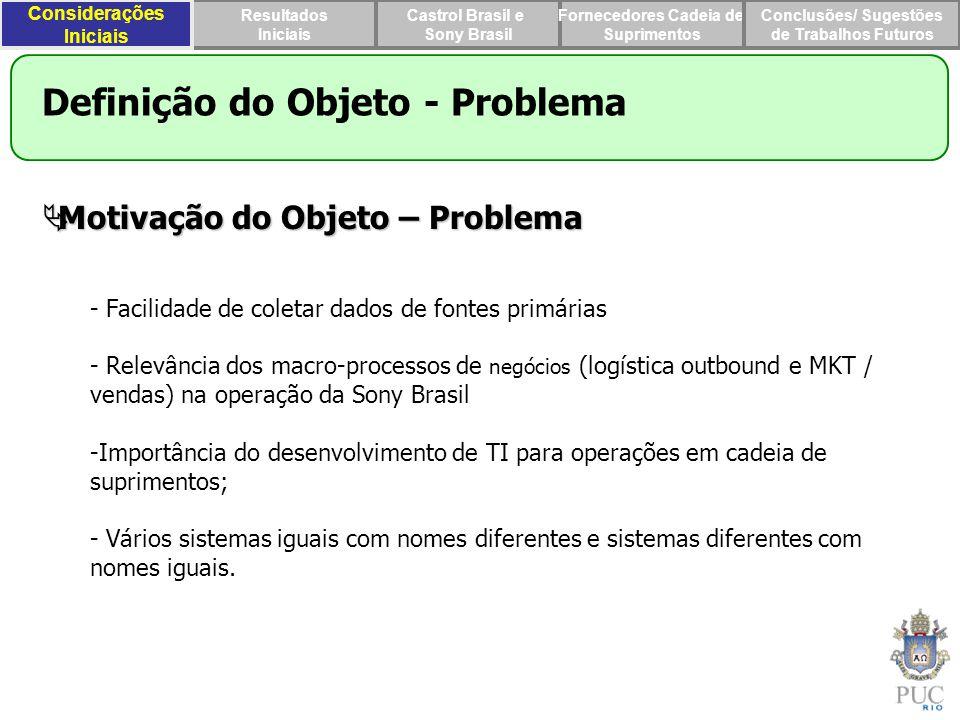 Definição do Objeto - Problema
