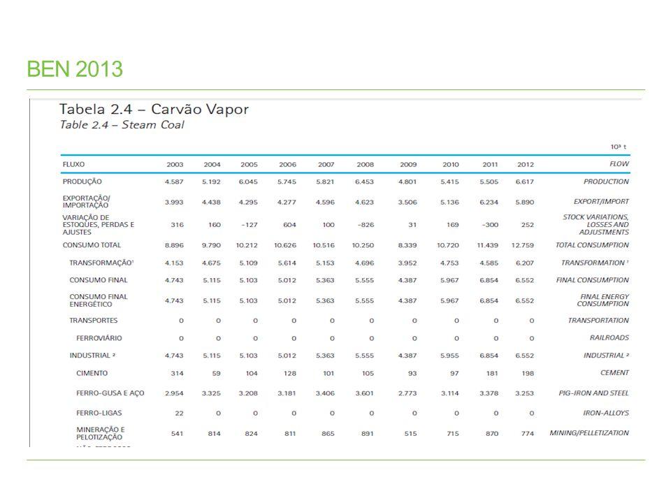 BEN 2013 BP World Statistical Review 2013