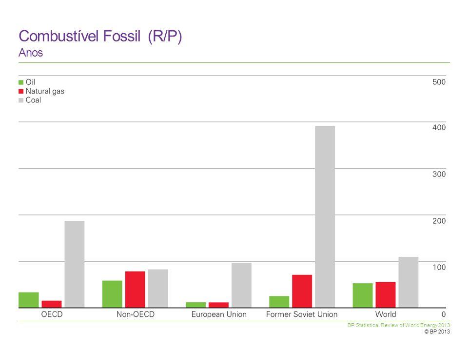 Combustível Fossil (R/P)