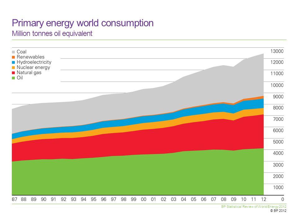 Primary energy world consumption