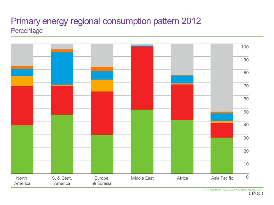 Primary energy regional consumption pattern 2012