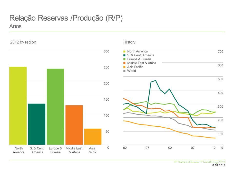 Relação Reservas /Produção (R/P)
