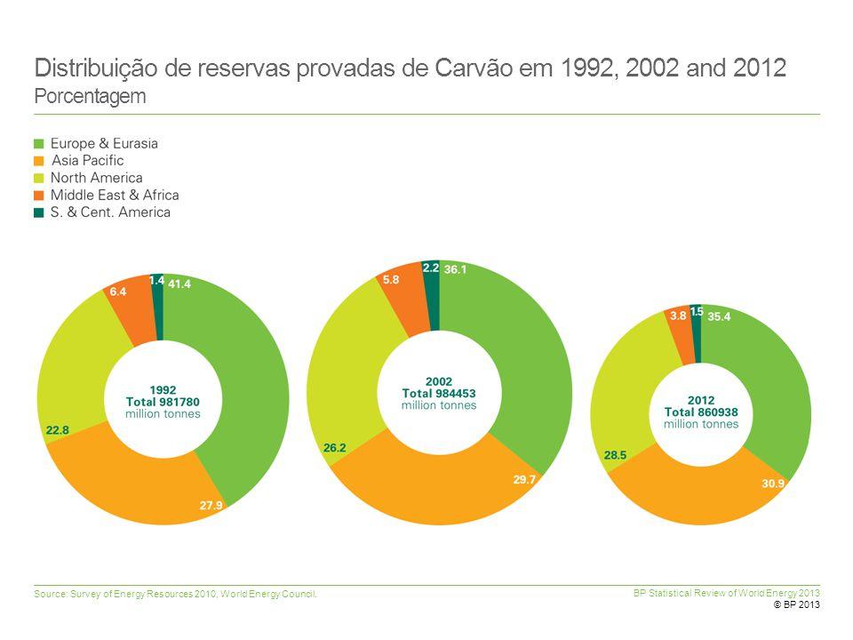 Distribuição de reservas provadas de Carvão em 1992, 2002 and 2012