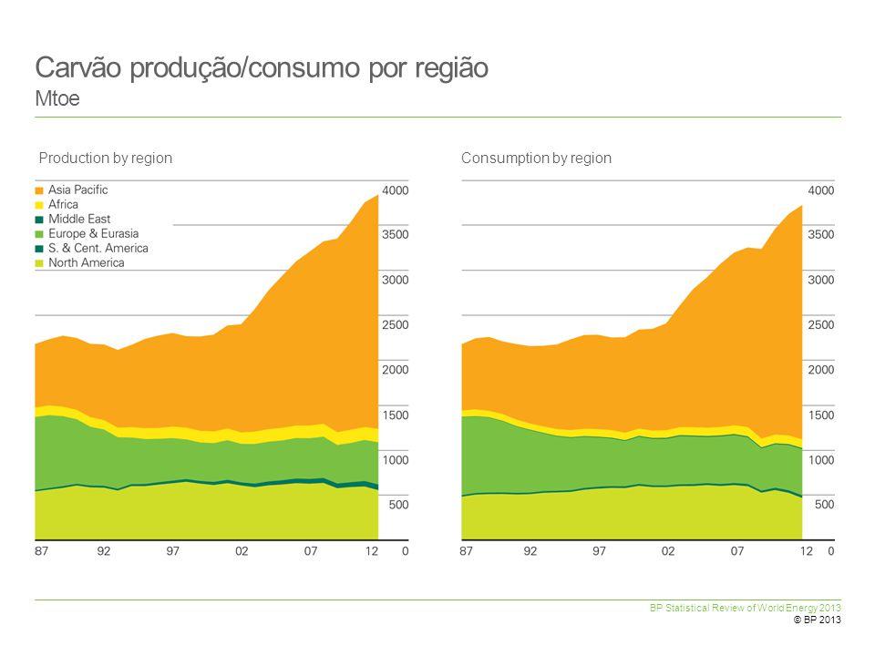 Carvão produção/consumo por região