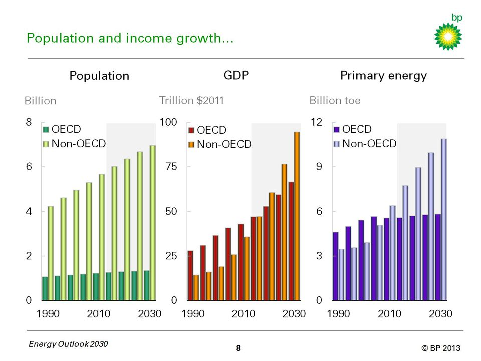Population and income growth…