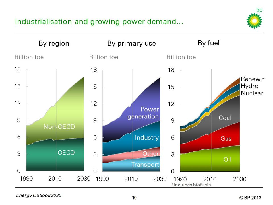Industrialisation and growing power demand…