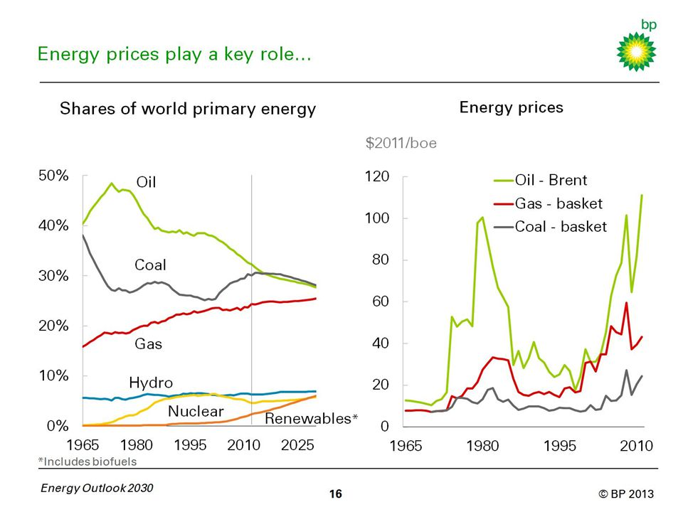 Energy prices play a key role…