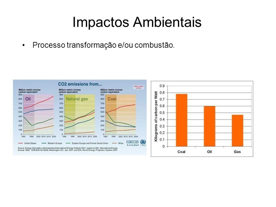 Impactos Ambientais Processo transformação e/ou combustão.