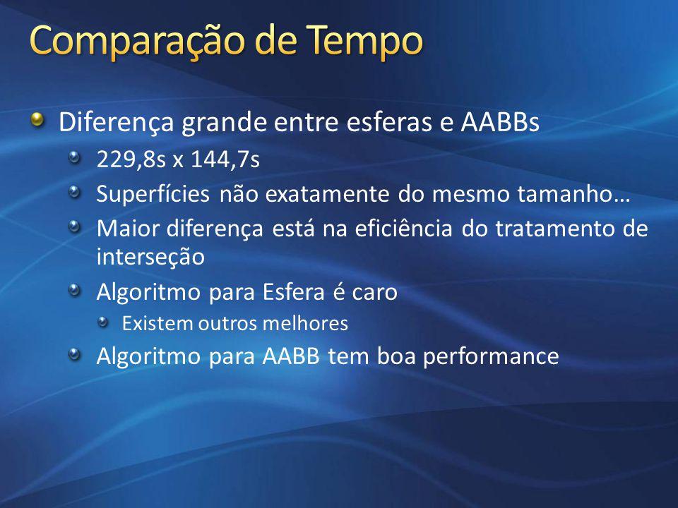 Comparação de Tempo Diferença grande entre esferas e AABBs