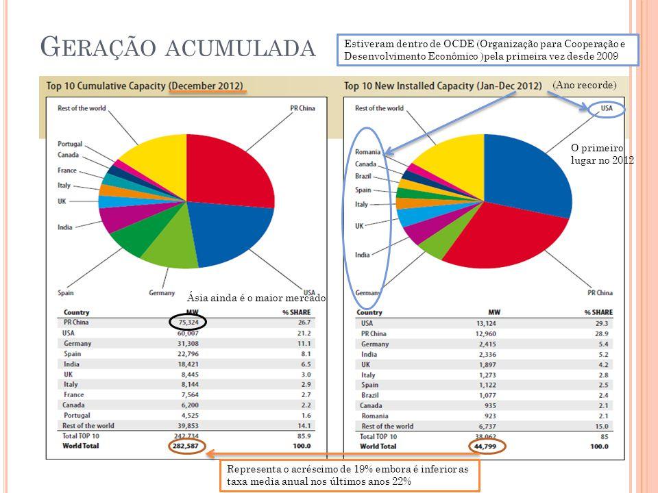 Geração acumulada Estiveram dentro de OCDE (Organização para Cooperação e Desenvolvimento Econômico )pela primeira vez desde 2009.