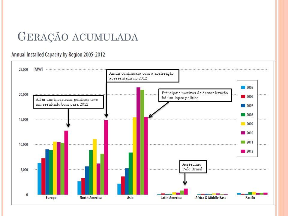 Geração acumulada Ainda continuara com a aceleração apresentada no 2012. Principais motivos da desaceleração foi um lapso politico.