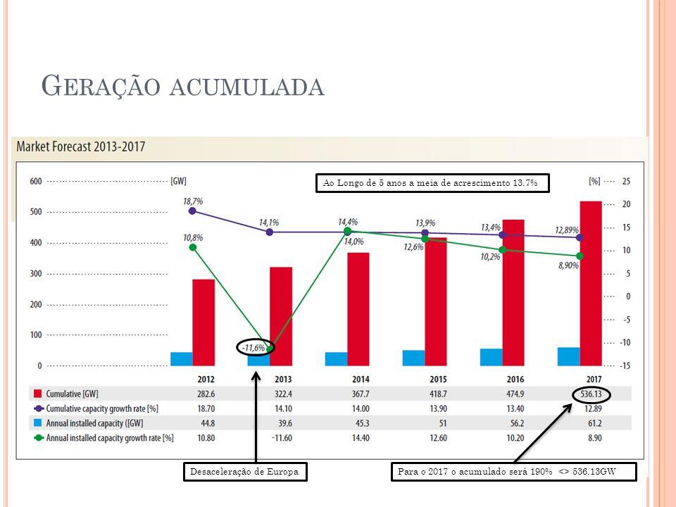 Geração acumulada Ao Longo de 5 anos a meia de acrescimento 13.7%