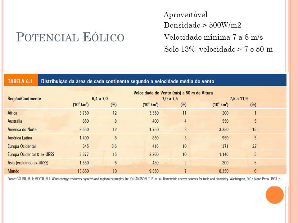 Potencial Eólico Aproveitável Densidade > 500W/m2