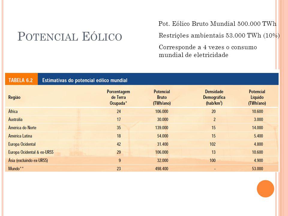 Potencial Eólico Pot. Eólico Bruto Mundial 500.000 TWh