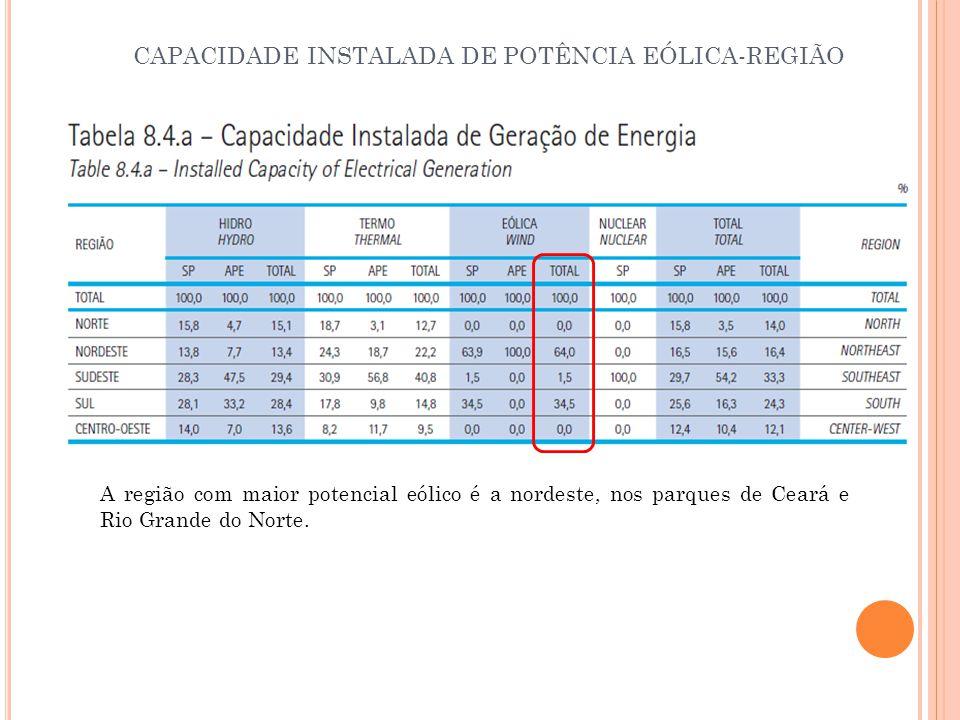 CAPACIDADE INSTALADA DE POTÊNCIA EÓLICA-REGIÃO