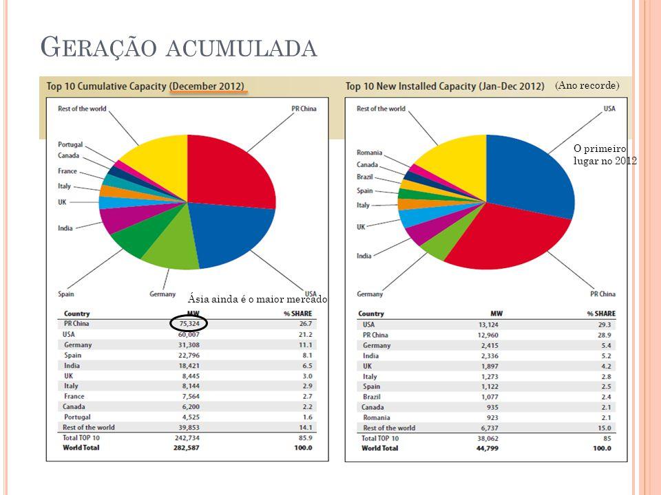 Geração acumulada (Ano recorde) O primeiro lugar no 2012