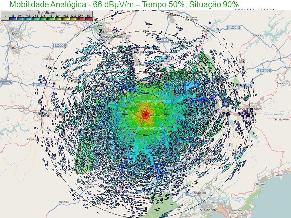 Mobilidade Analógica - 66 dBµV/m – Tempo 50%, Situação 90%