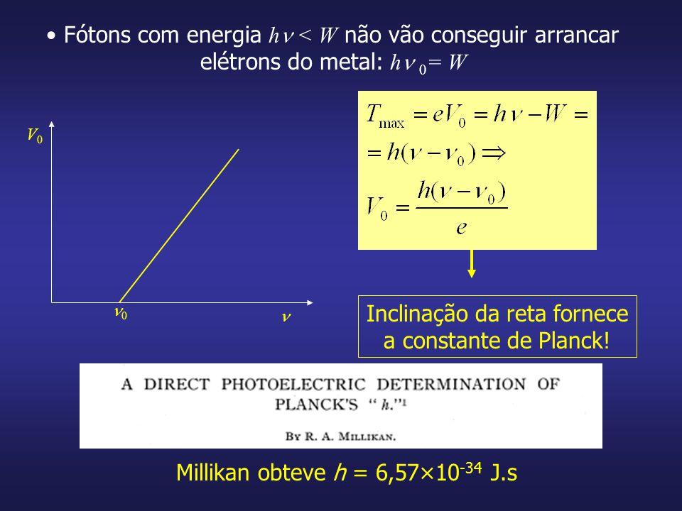 Inclinação da reta fornece a constante de Planck!