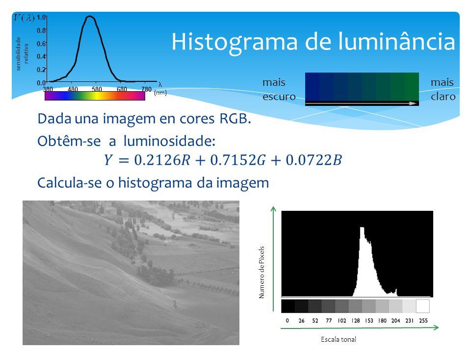 Histograma de luminância