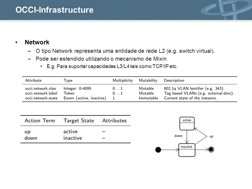 OCCI-Infrastructure Network