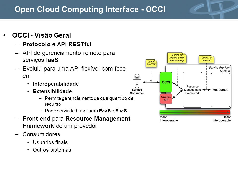 Open Cloud Computing Interface - OCCI