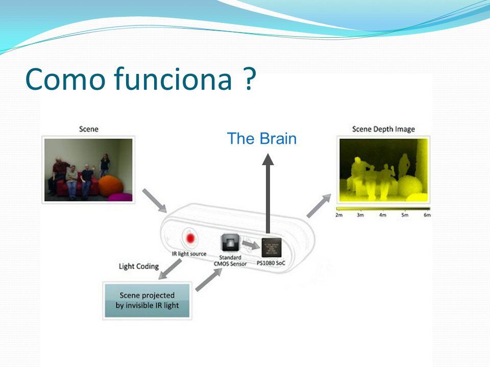 Como funciona The Brain