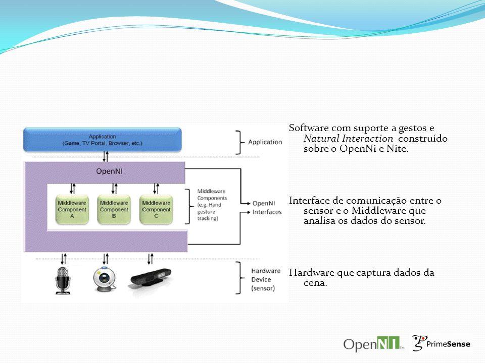 Software com suporte a gestos e Natural Interaction construído sobre o OpenNi e Nite.