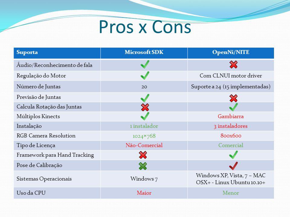 Pros x Cons Suporta Microsoft SDK OpenNi/NITE