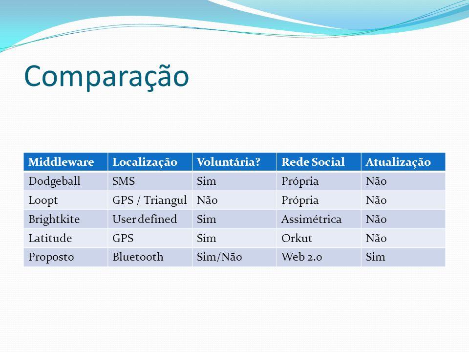 Comparação Middleware Localização Voluntária Rede Social Atualização