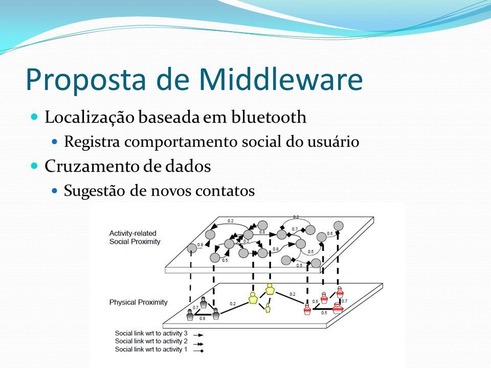 Proposta de Middleware