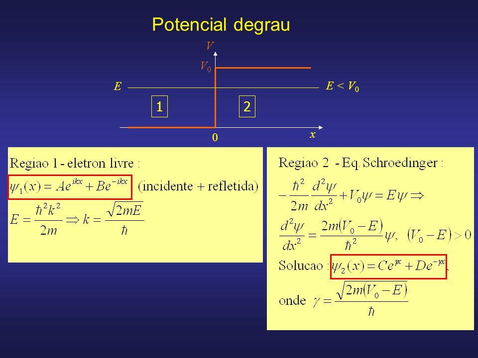Potencial degrau V V0 E E < V0 1 2 x