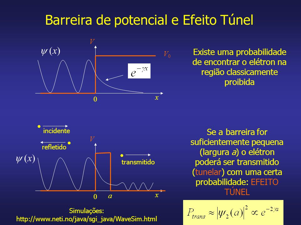Barreira de potencial e Efeito Túnel