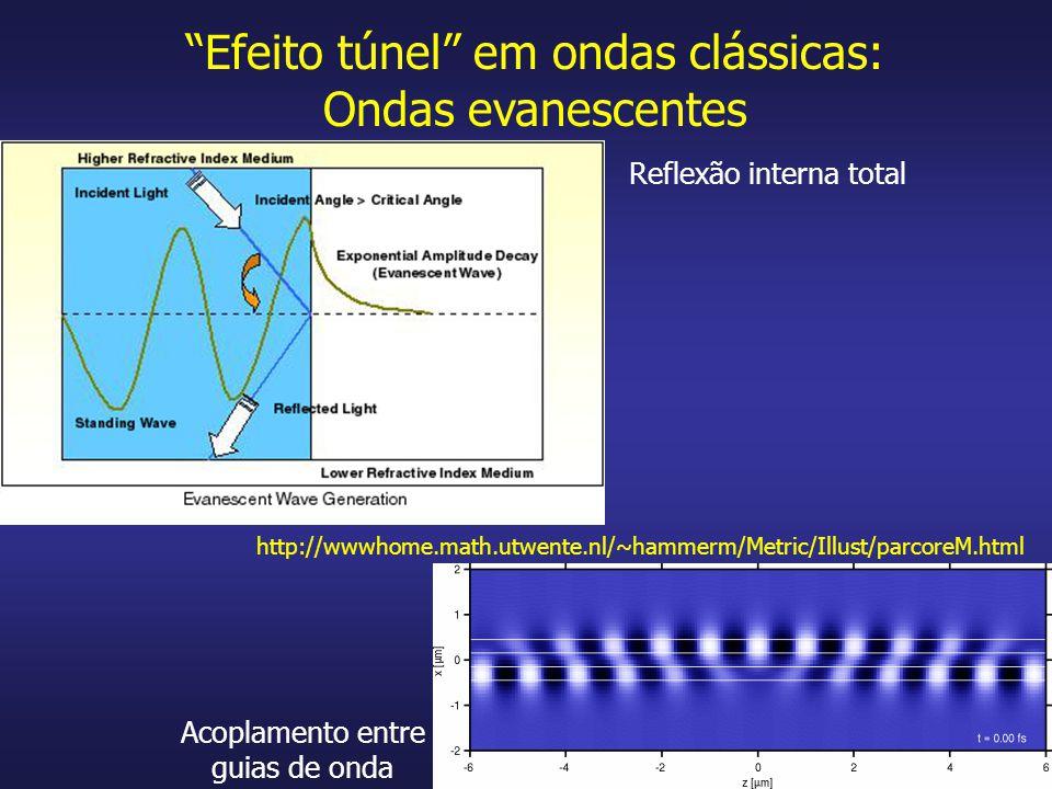 Efeito túnel em ondas clássicas: Ondas evanescentes