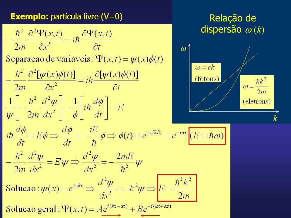 Relação de dispersão  (k)