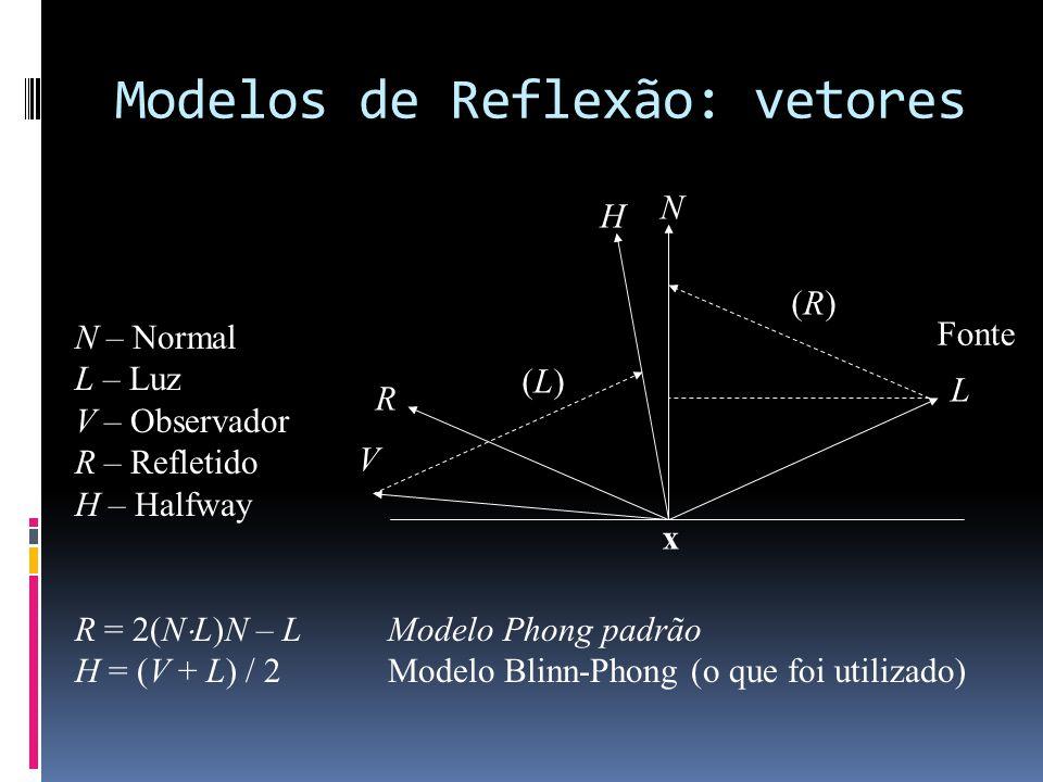 Modelos de Reflexão: vetores